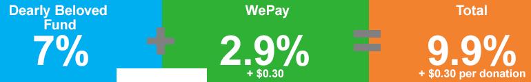 WePay fees